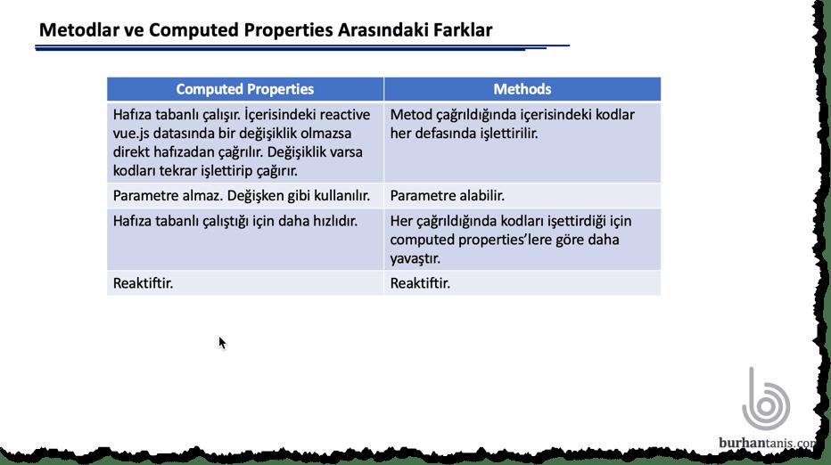 Computed Properties ve Metodlar Arasındaki Farklar